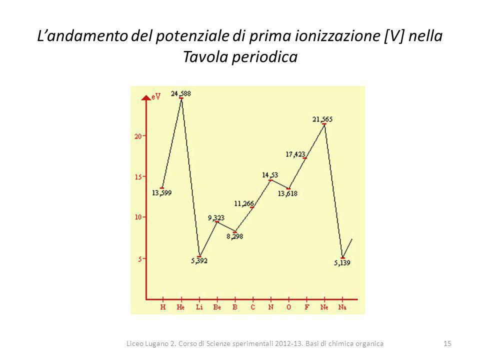 L'andamento del potenziale di prima ionizzazione [V] nella Tavola periodica